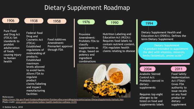 US: Dietary Supplement Roadmap